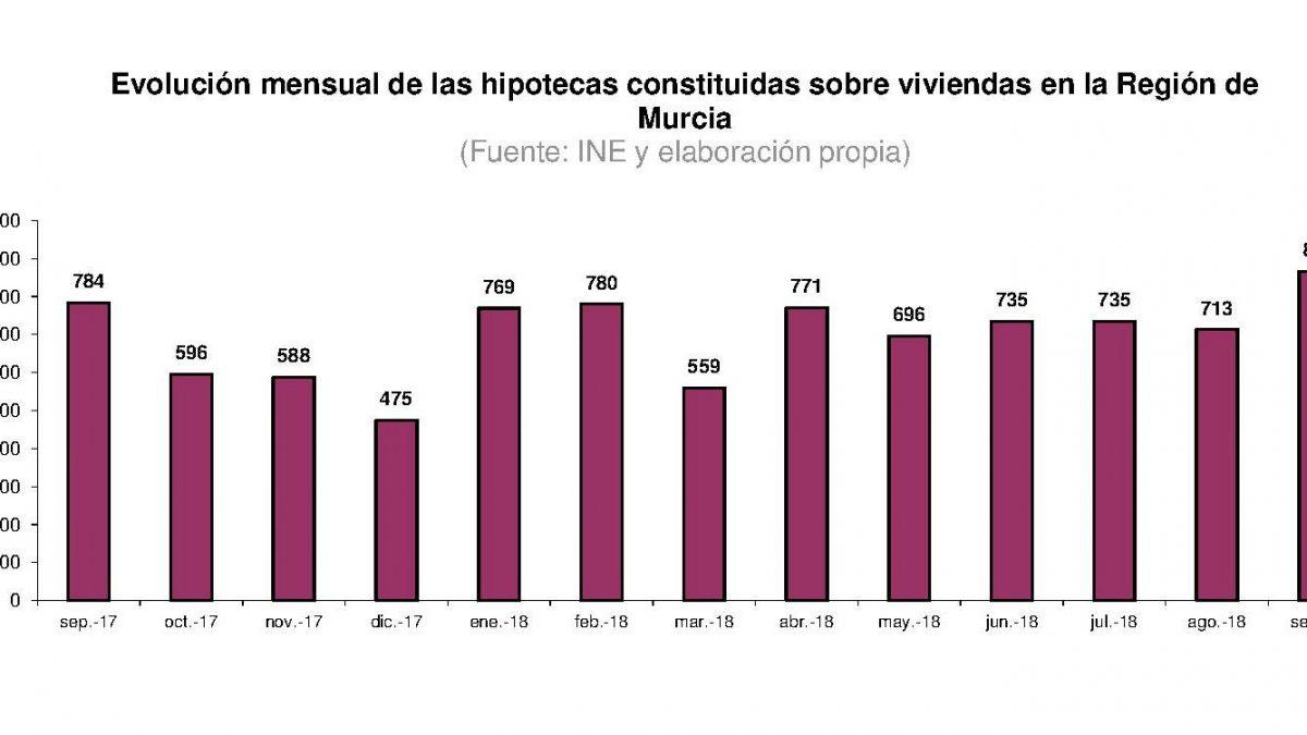 La firma de hipotecas en la Región registra un aumento del 10,5% en el mes de septiembre