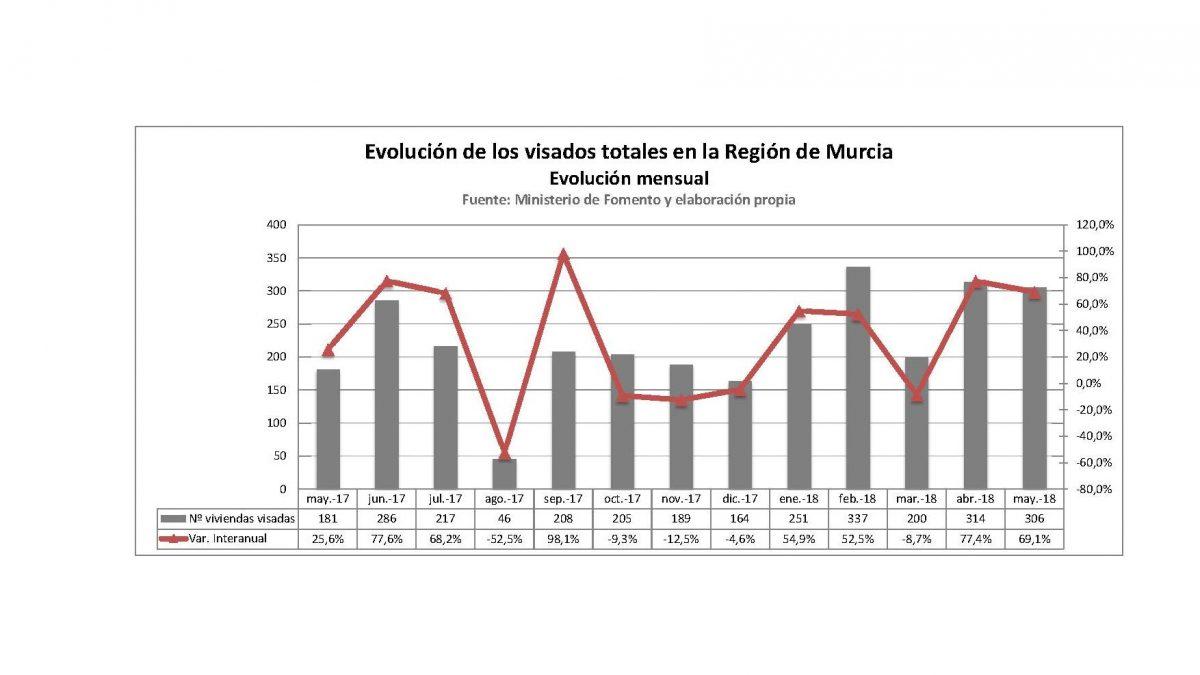 Los visados para vivienda en la Región de Murcia aumentan un 69% en el mes de mayo