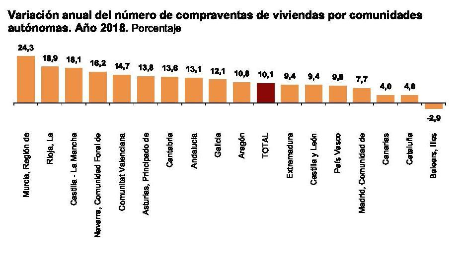 La Región de Murcia vuelve a ser la primera en la subida de las compraventas a nivel nacional