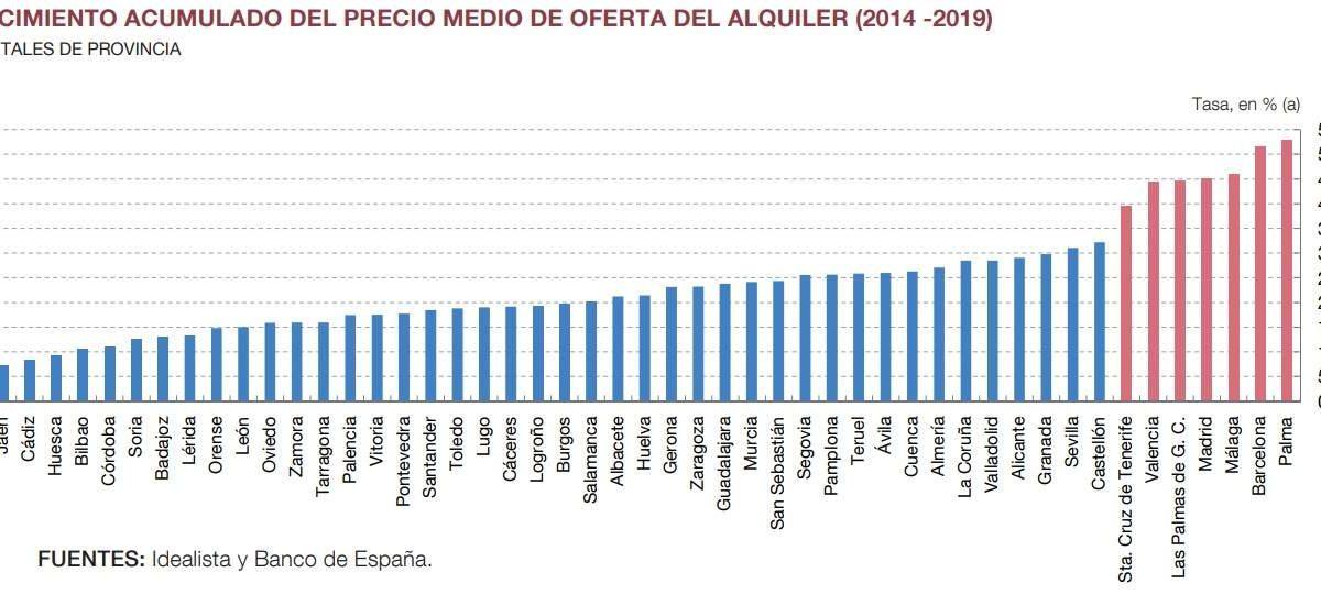 El Banco de España constata un alza del 50% en el precio de los alquileres en los últimos 5 años